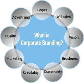 corporate branding windsor ontario