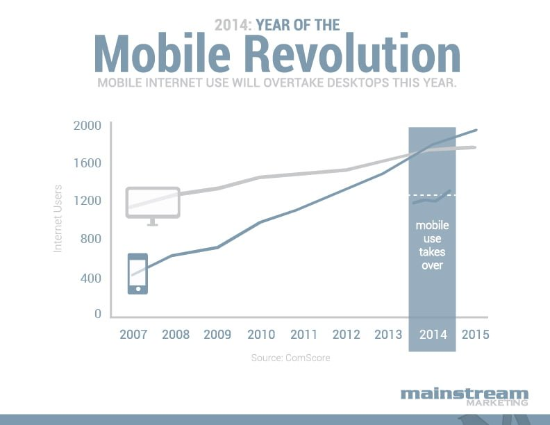 The Scoop on Mobilegeddon